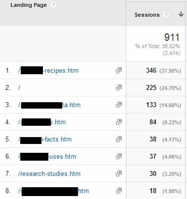 Pages driving organic traffic